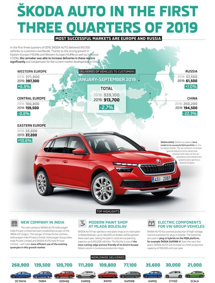 SKODA liefert in den ersten drei Jahresquartalen 913.700 Fahrzeuge aus