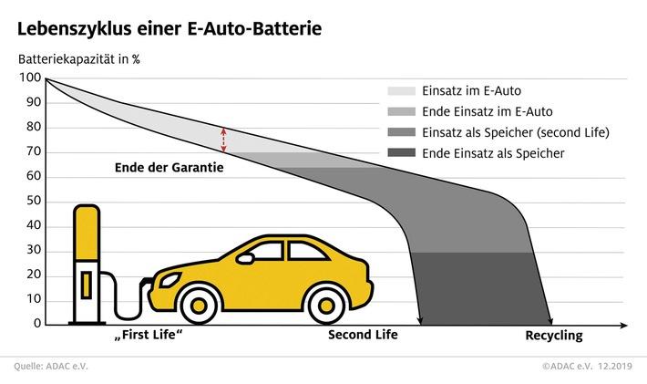 So funktioniert das Recycling von E-Auto-Akkus Im Second Life können Batterien noch viele Jahre genutzt werden