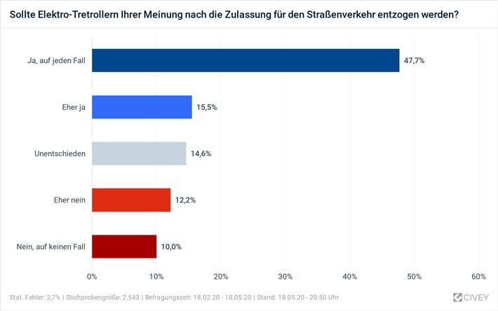 Ein Jahr E-Scooter in Deutschland: Akzeptanz sehr gering / TÜV Rheinland: Gesetzliche Helmpflicht findet große Zustimmung / Meinungsforschungsinstitut Civey nimmt E-Scooter unter die Lupe