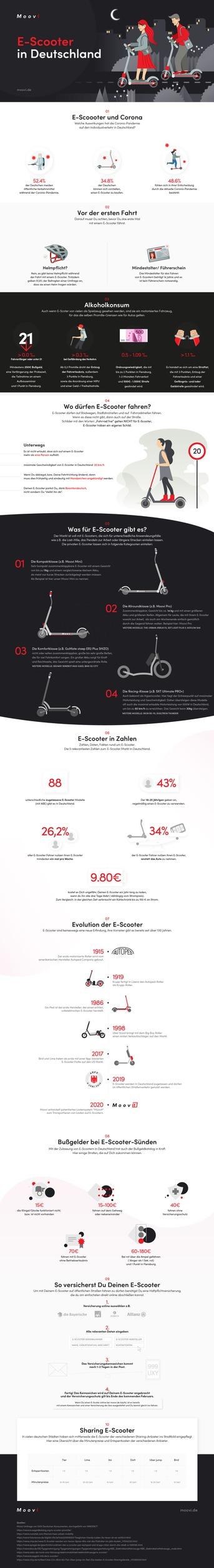 Corona-Pandemie steigert Interesse an E-Scootern: Fast 35 Prozent der Deutschen überlegen einen Kauf (Infographic)