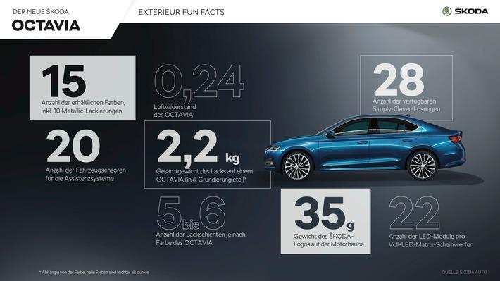 SKODA OCTAVIA: Fakten und Zahlen zum Bestseller des tschechischen Automobilherstellers