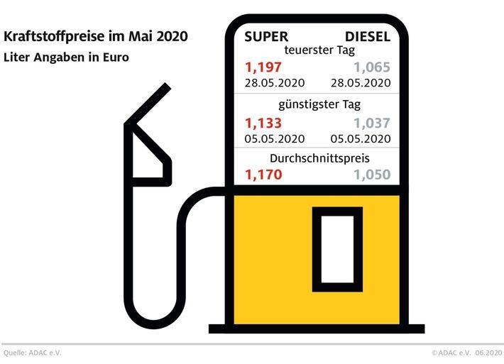 Tanken im Mai: Zum Monatsende stiegen die Preise / ADAC Auswertung: Benzinpreis verharrt auf niedrigem Stand / Dieselpreis sinkt um 3,2 Cent