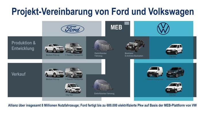 Volkswagen und Ford unterzeichnen Verträge für globale Allianz für leichte Nutzfahrzeuge, Elektrifizierung und autonomes Fahren