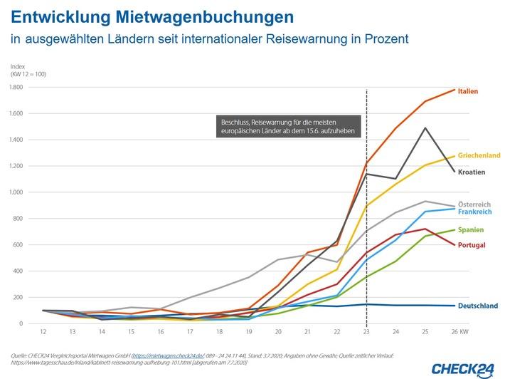 Mietwagen: Buchungen steigen nach Ende der Reisewarnungen deutlich an