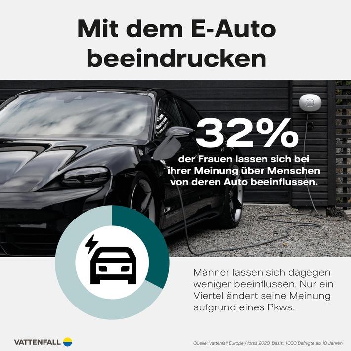 Studie E-Mobilität / Zeig mir dein Auto und ich sag dir, wer du bist