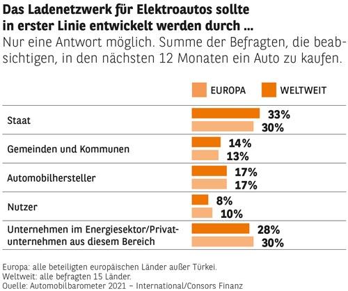 Consors Finanz Studie – Elektromobilität: der Schlüssel für Verkehrs- und Klimawende
