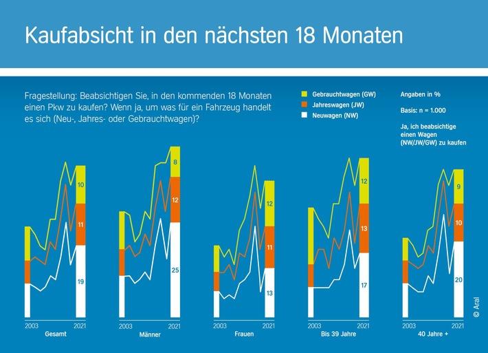 """Zehnte Auflage der repräsentativen Studie """"Trends beim Autokauf 2021″/ Von Corona-Blues keine Spur: Interesse der Deutschen am Autokauf so hoch wie selten zuvor"""