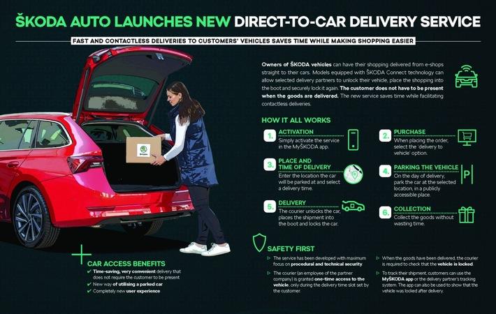 ŠKODA AUTO ermöglicht per Car Access die Lieferung von Online-Bestellungen direkt ins Auto