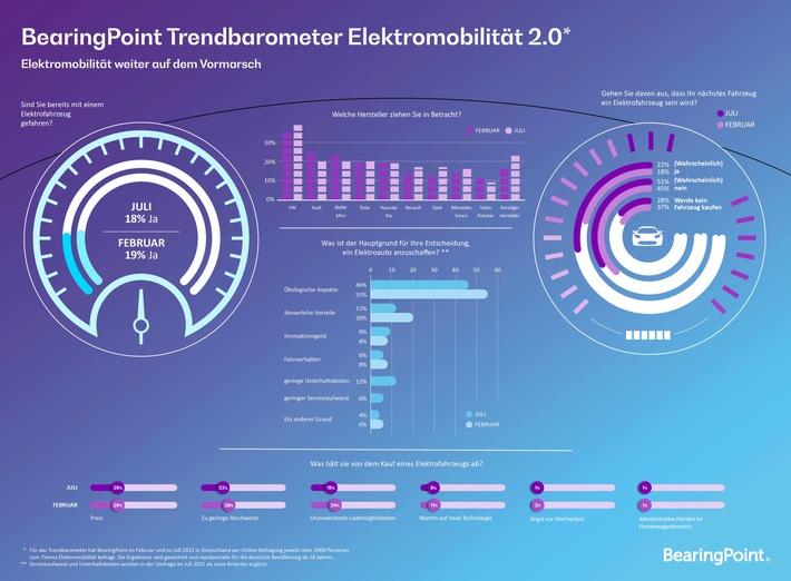 E-Mobilität: Fast jeder Vierte will zukünftig E-Auto fahren