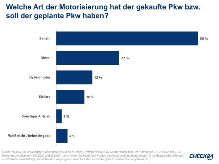 Stromkosten: Familie mit E-Auto zahlt 2.045 Euro im Jahr für Strom
