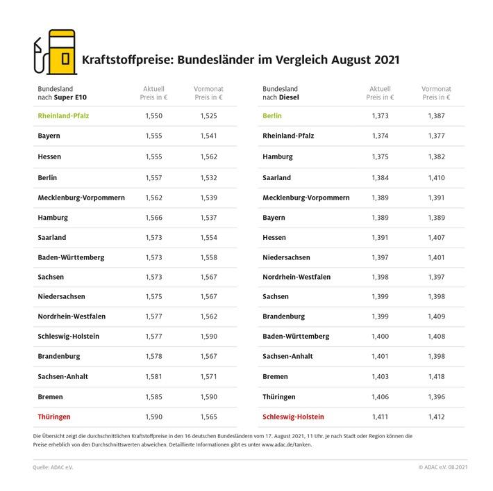 Bis zu vier Cent Unterschied beim Tanken / Benzin in Rheinland-Pfalz am günstigsten / Thüringer tanken am teuersten