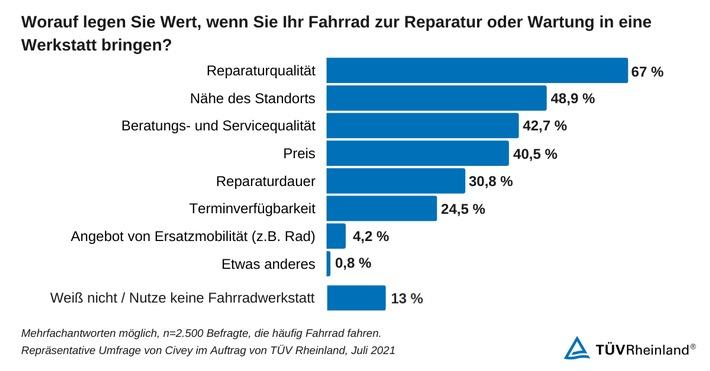 TÜV Rheinland: Fahrradwerkstätten mit Nachholbedarf bei Qualität und Service
