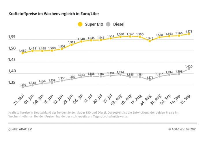 Spritpreise weiter auf Höhenflug / Diesel im Schnitt über 2 Cent teurer als in der Vorwoche